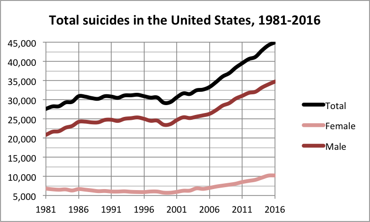 Why Have Suicides Increased (Even More) After Enormous Efforts to Reduce Them?